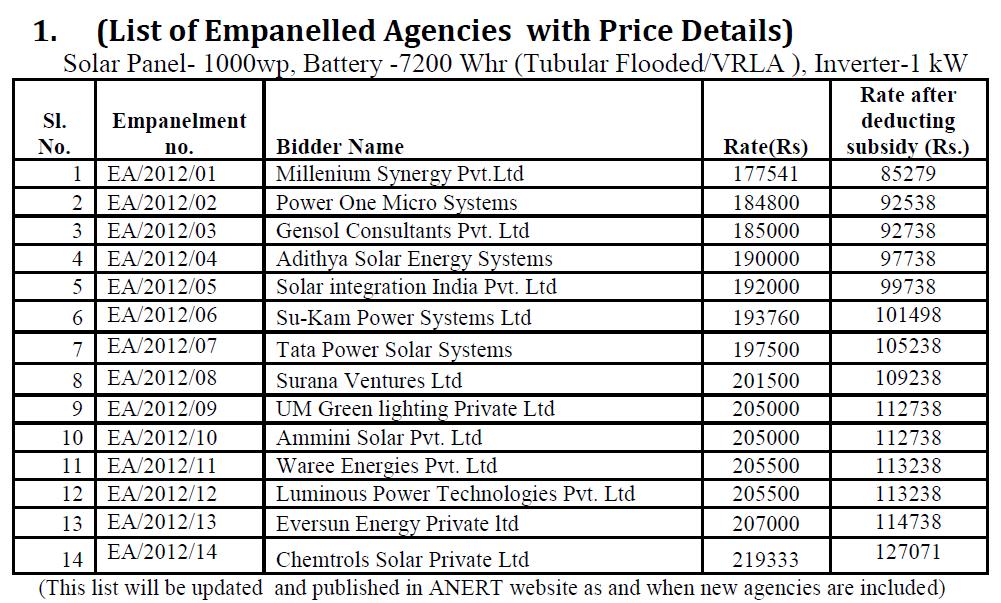 Kerala 10 000 Solar Pv Rooftop Programme List Of