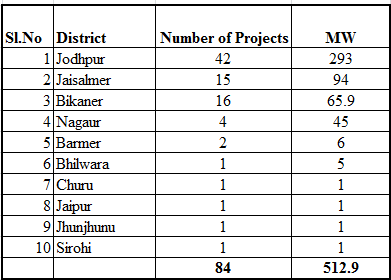 District wise projects