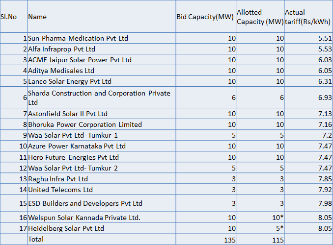 Karnataka Solar Energy Policy, Projects and Business